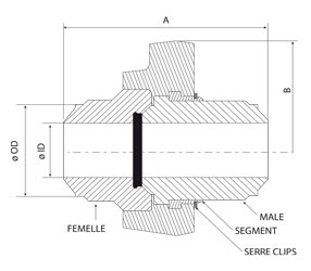 coupe weco soude joint segments